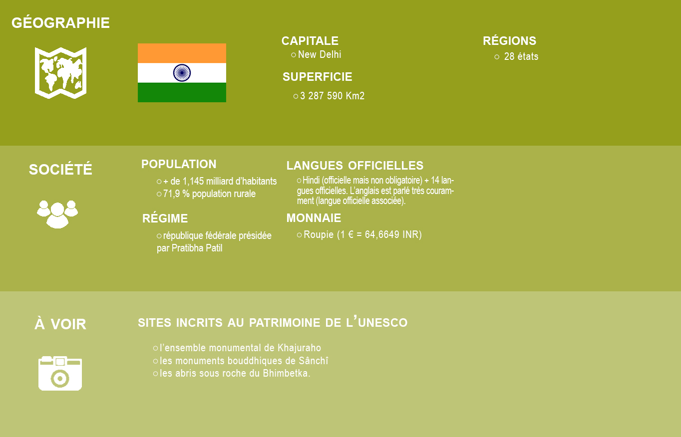 Infographie Inde