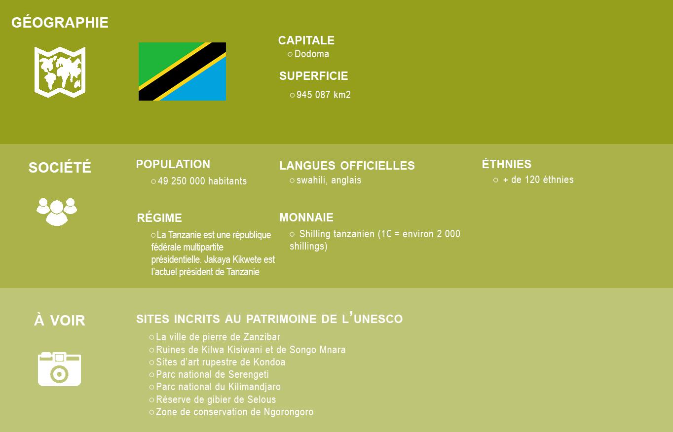 Infographie Tanzanie