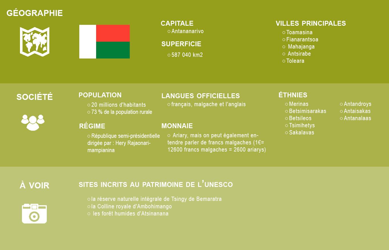 Infographie madagascar