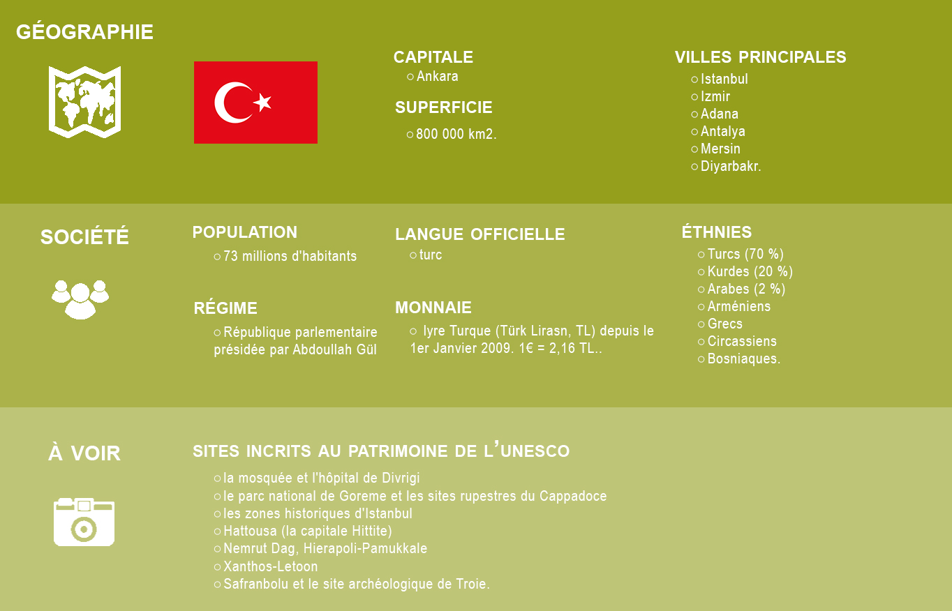 infographie turquie